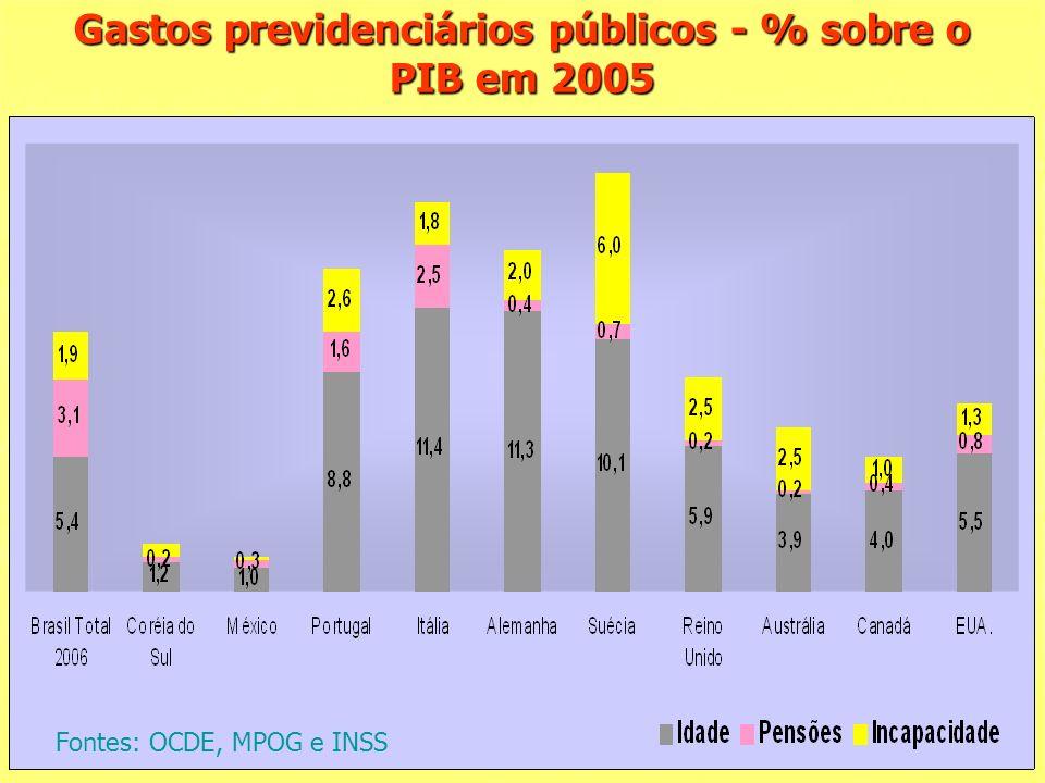 Gastos previdenciários públicos - % sobre o PIB em 2005