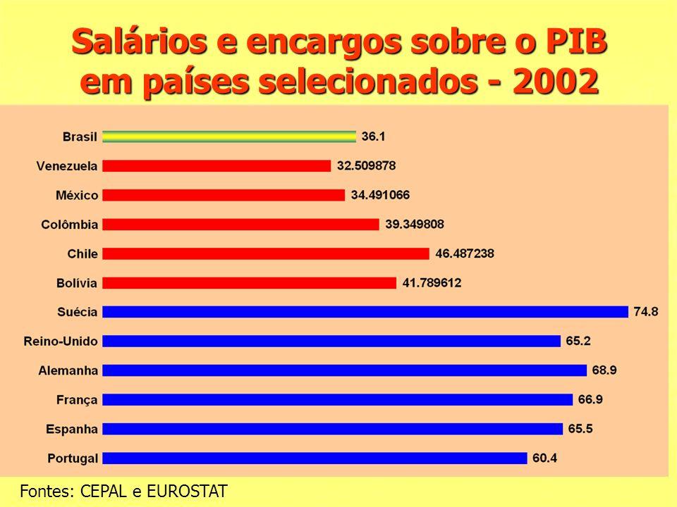 Salários e encargos sobre o PIB em países selecionados - 2002