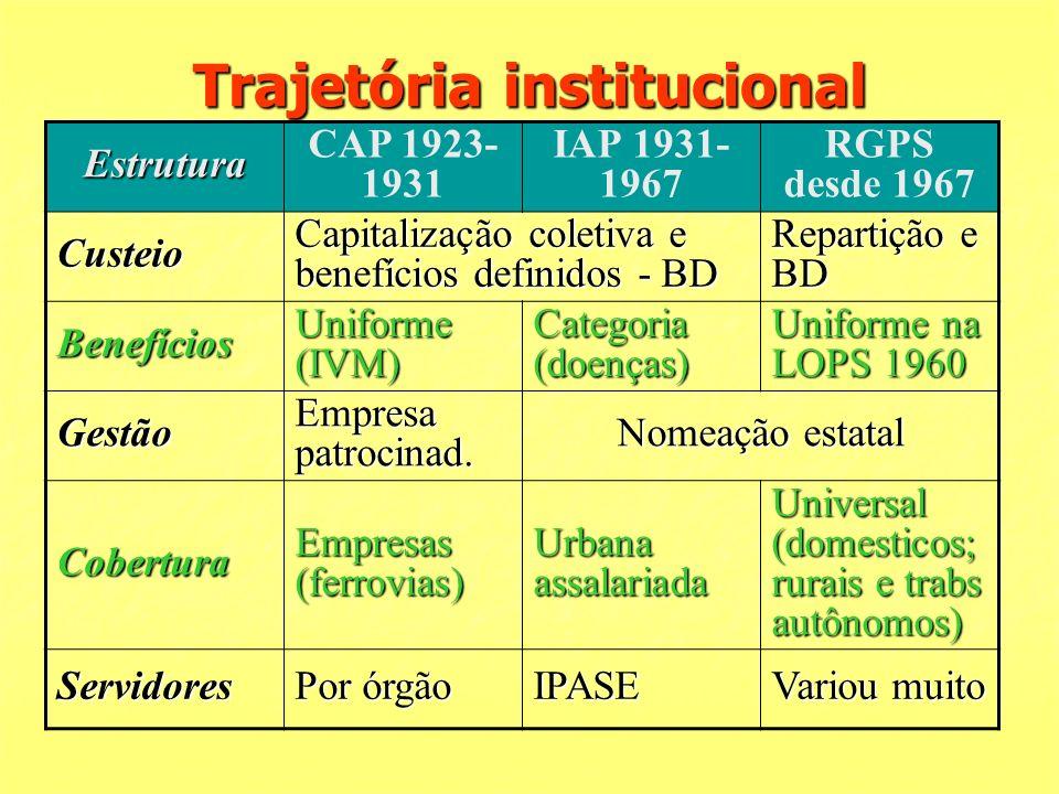 Trajetória institucional