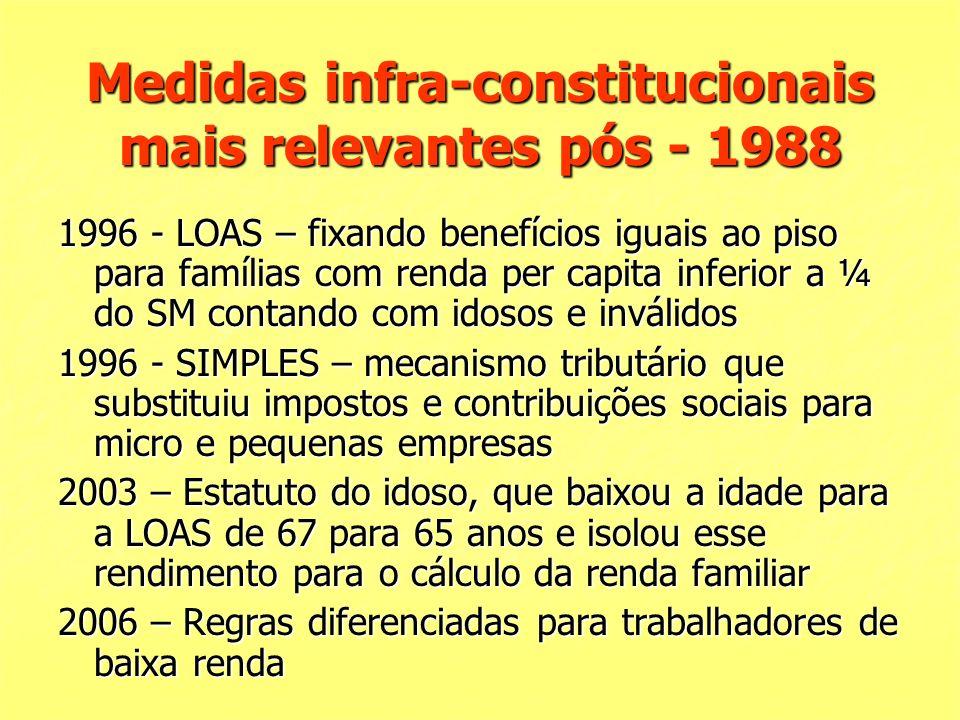 Medidas infra-constitucionais mais relevantes pós - 1988