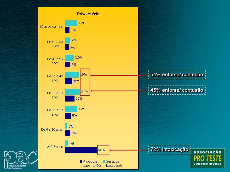 54% entorse/ contusão 45% entorse/ contusão 72% intoxicação