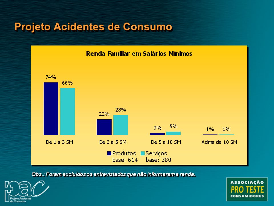 Projeto Acidentes de Consumo