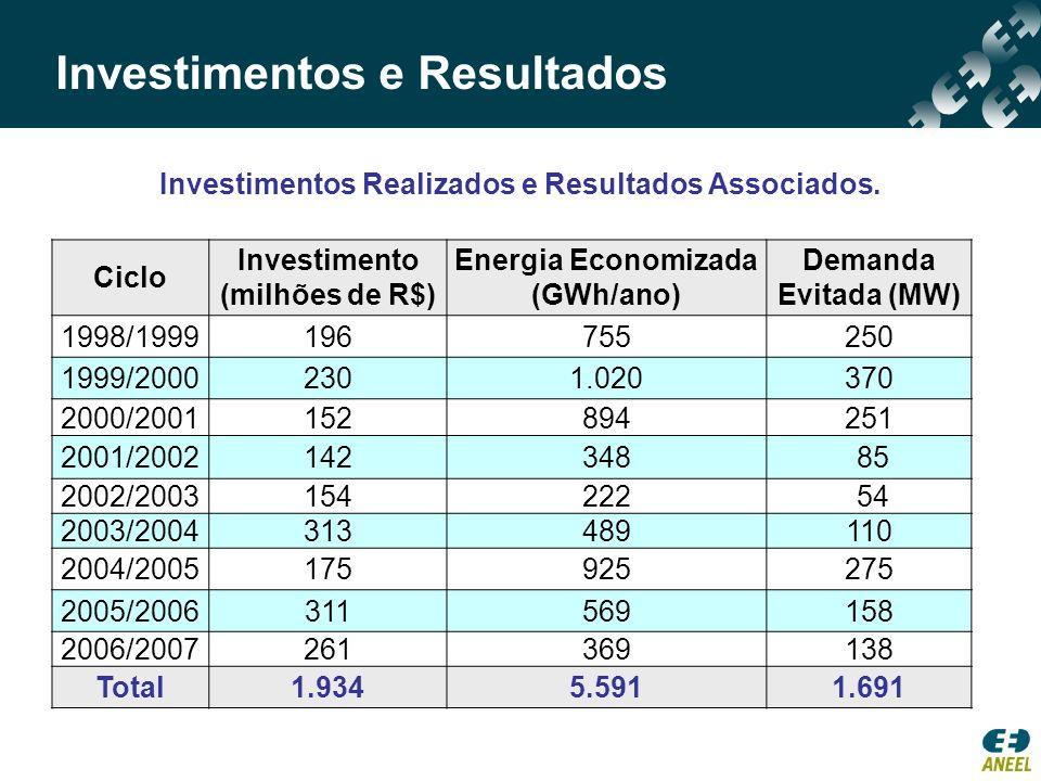 Investimentos e Resultados