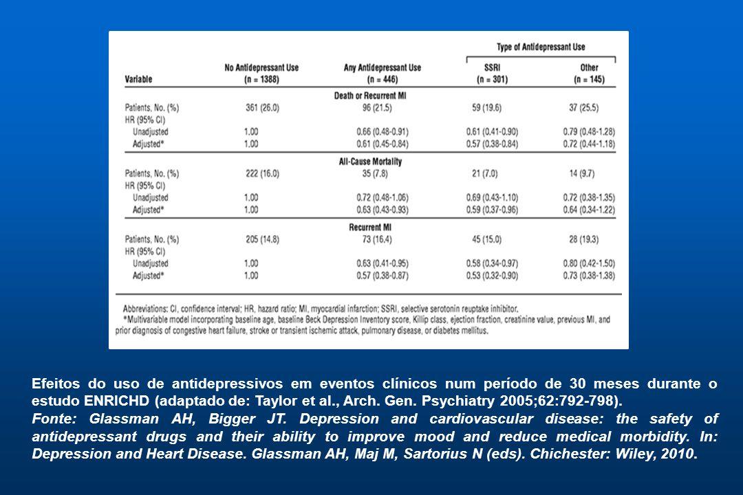 Efeitos do uso de antidepressivos em eventos clínicos num período de 30 meses durante o estudo ENRICHD (adaptado de: Taylor et al., Arch. Gen. Psychiatry 2005;62:792-798).