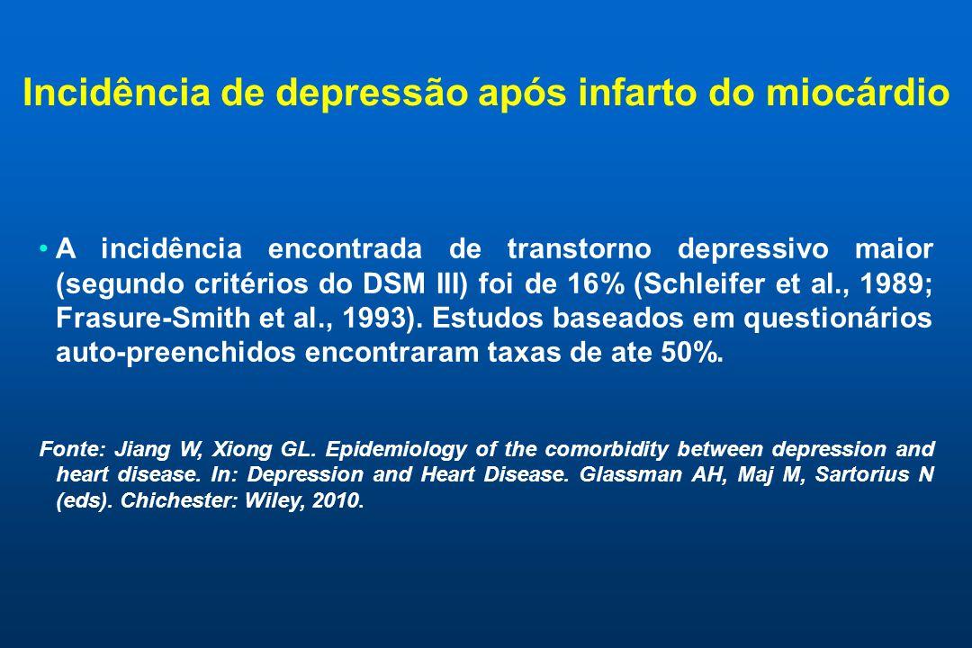 Incidência de depressão após infarto do miocárdio
