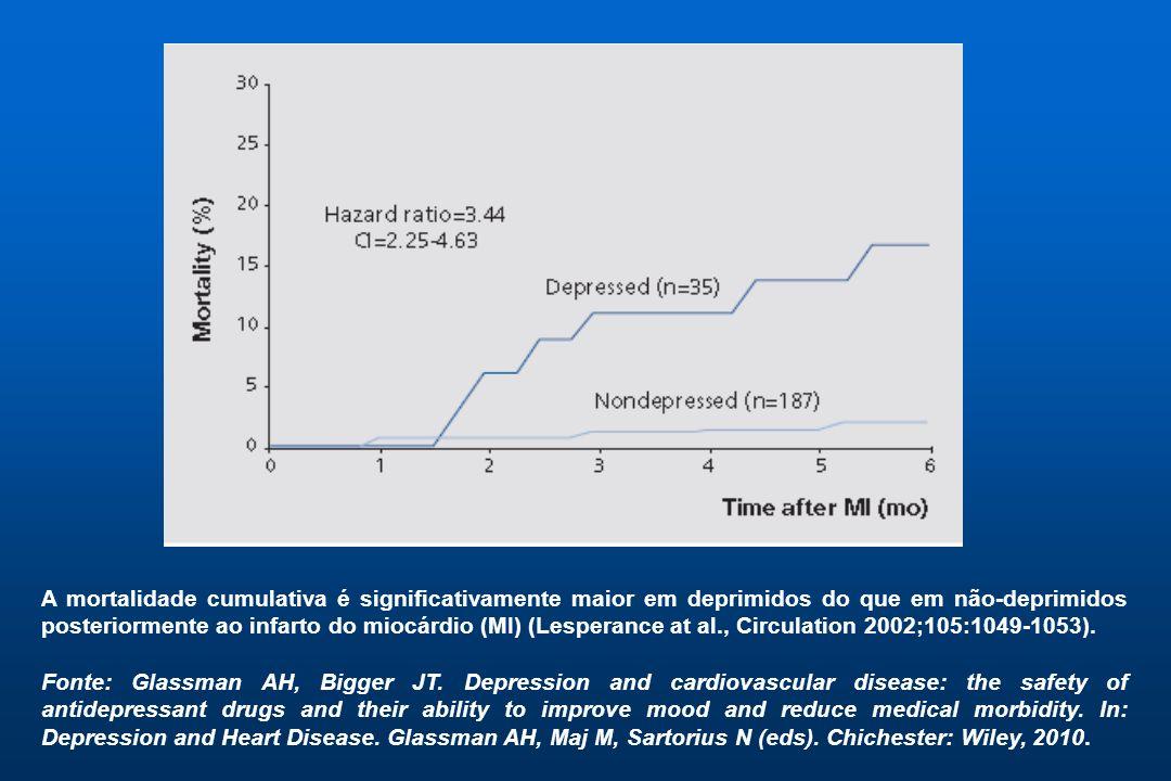 A mortalidade cumulativa é significativamente maior em deprimidos do que em não-deprimidos posteriormente ao infarto do miocárdio (MI) (Lesperance at al., Circulation 2002;105:1049-1053).