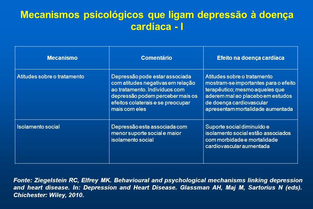 Mecanismos psicológicos que ligam depressão à doença cardíaca - I