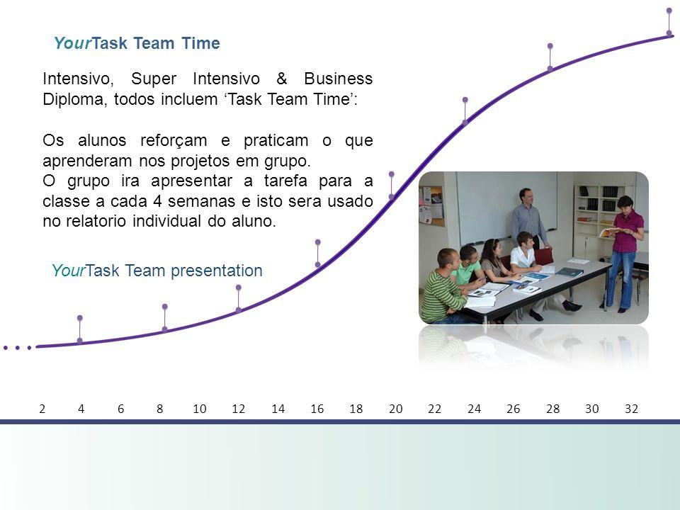 Os alunos reforçam e praticam o que aprenderam nos projetos em grupo.