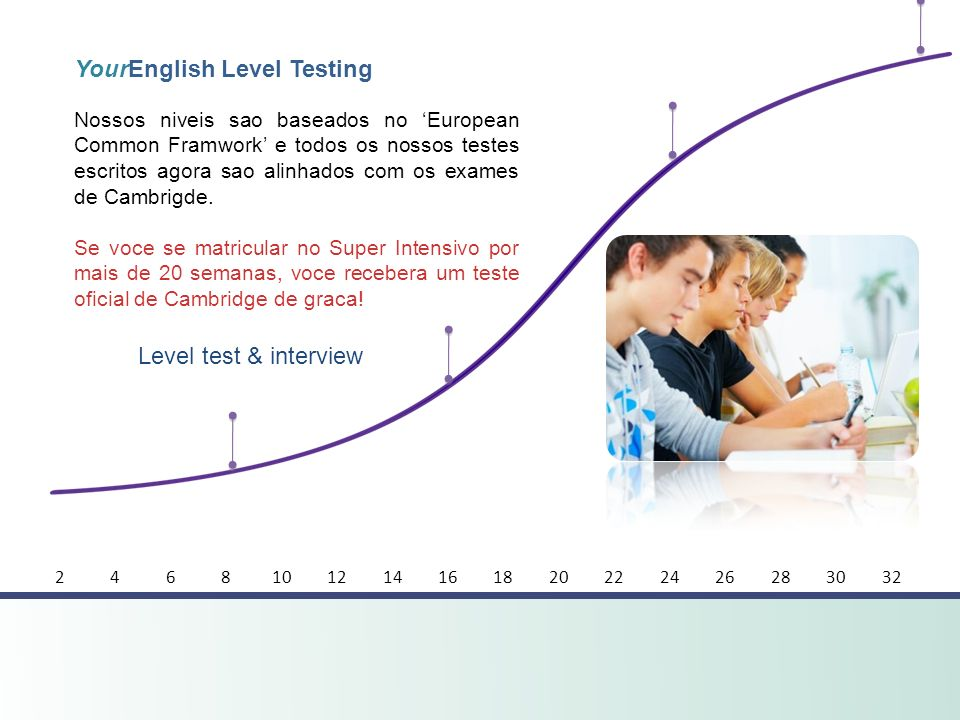 YourEnglish Level Testing