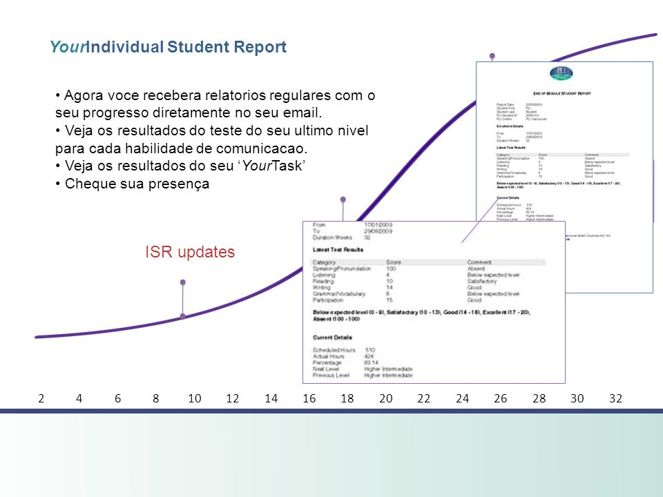 YourIndividual Student Report