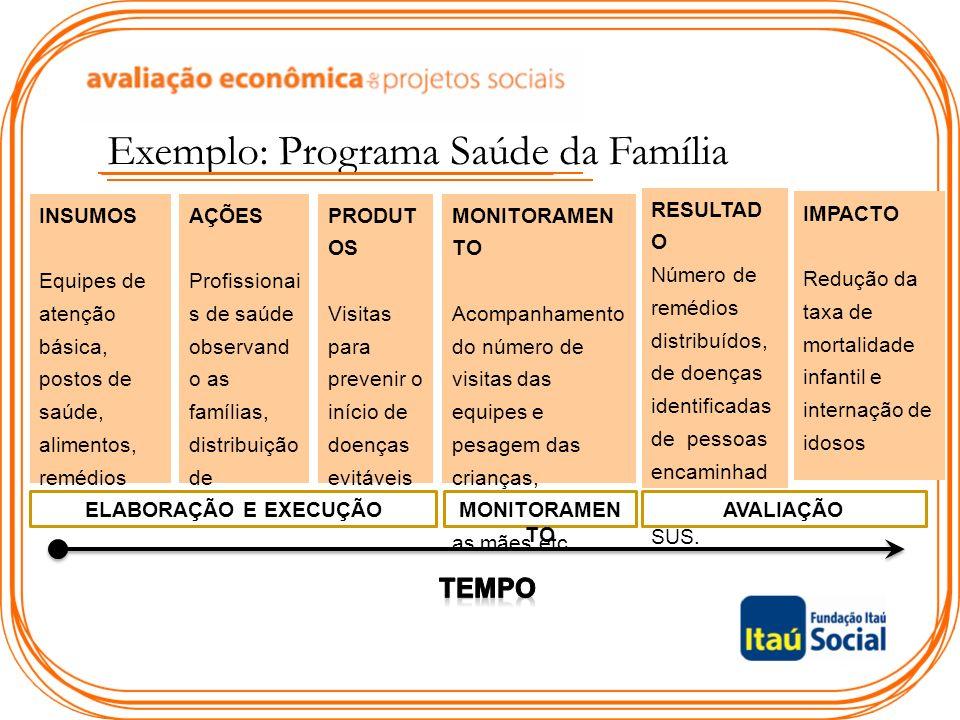 Exemplo: Programa Saúde da Família