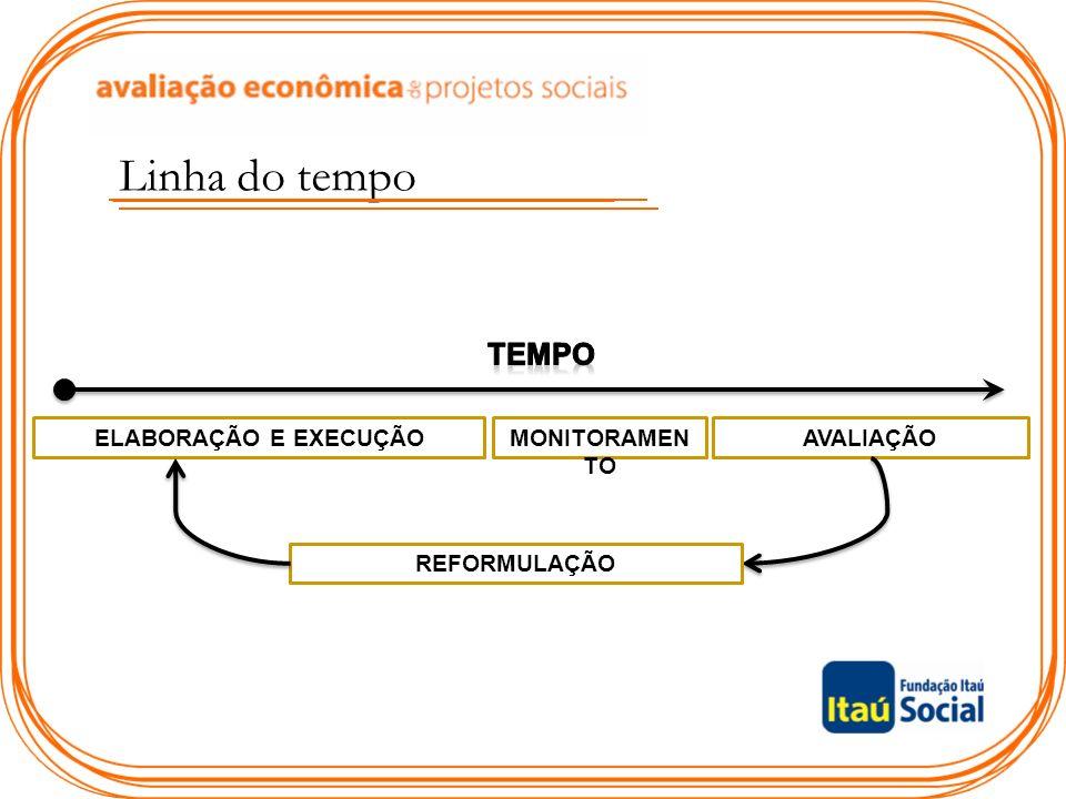 Linha do tempo Tempo ELABORAÇÃO E EXECUÇÃO MONITORAMENTO AVALIAÇÃO