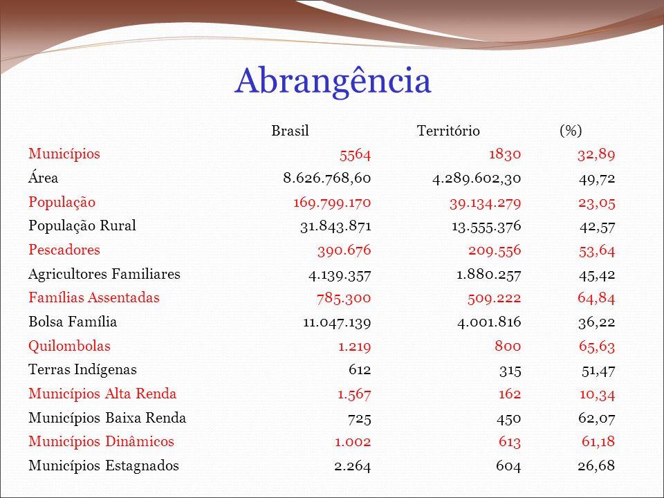 Abrangência Brasil Território (%) Municípios 5564 1830 32,89 Área