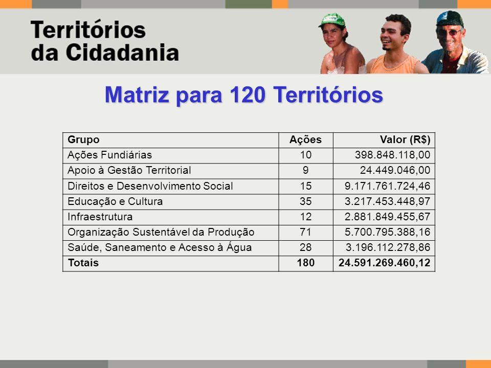 Matriz para 120 Territórios