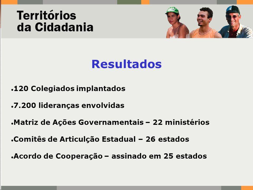 Resultados 120 Colegiados implantados 7.200 lideranças envolvidas