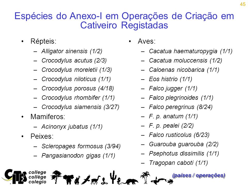 Espécies do Anexo-I em Operações de Criação em Cativeiro Registadas