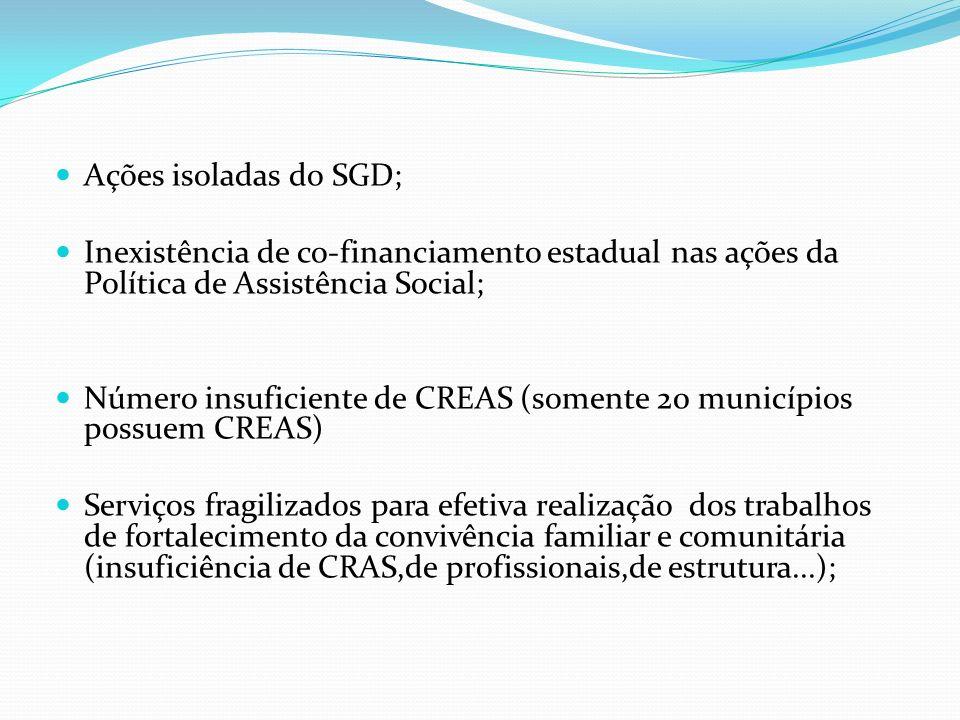 Ações isoladas do SGD; Inexistência de co-financiamento estadual nas ações da Política de Assistência Social;