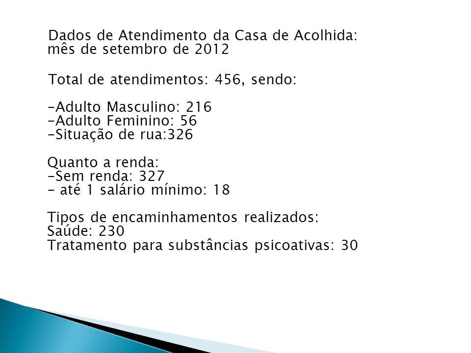 Dados de Atendimento da Casa de Acolhida: mês de setembro de 2012 Total de atendimentos: 456, sendo: -Adulto Masculino: 216 -Adulto Feminino: 56 -Situação de rua:326 Quanto a renda: -Sem renda: 327 - até 1 salário mínimo: 18 Tipos de encaminhamentos realizados: Saúde: 230 Tratamento para substâncias psicoativas: 30