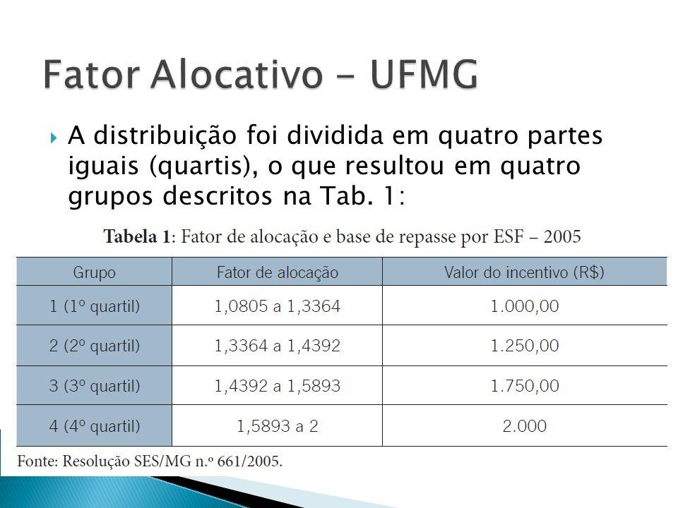 Fator Alocativo - UFMG A distribuição foi dividida em quatro partes iguais (quartis), o que resultou em quatro grupos descritos na Tab.