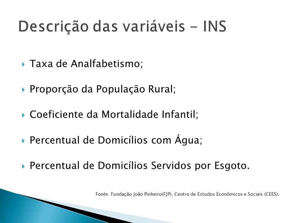 Descrição das variáveis - INS