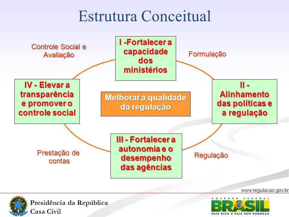 Estrutura Conceitual I -Fortalecer a capacidade dos ministérios