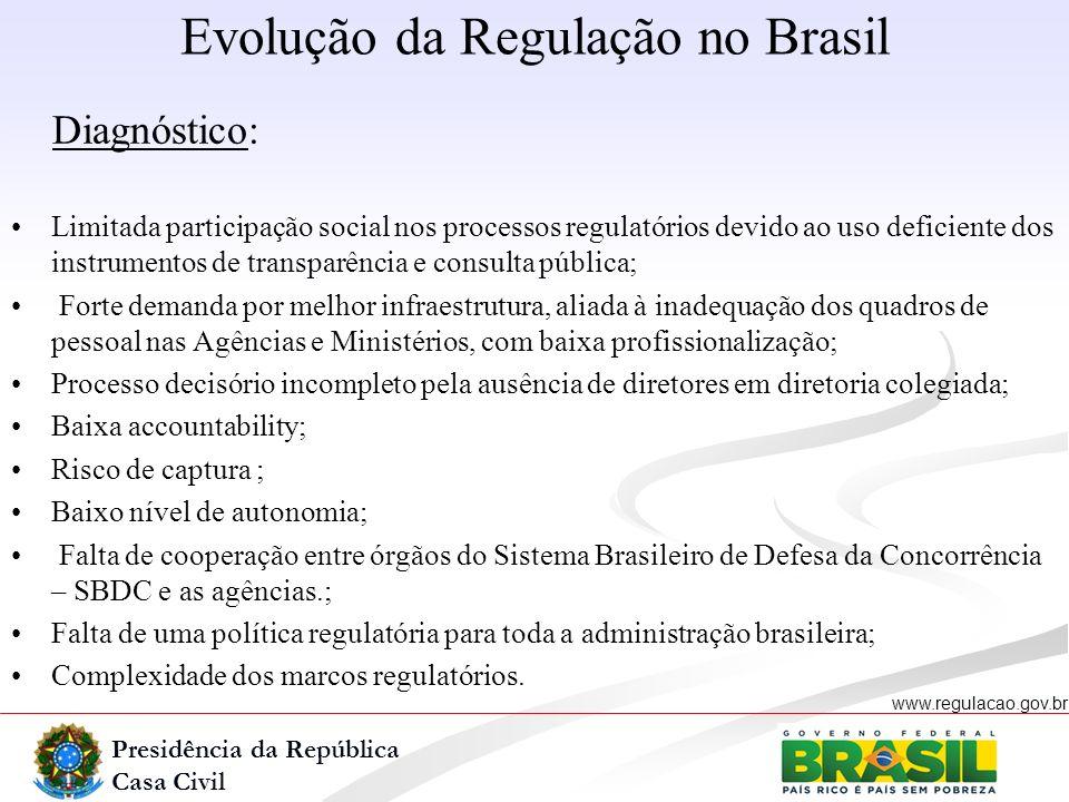 Evolução da Regulação no Brasil