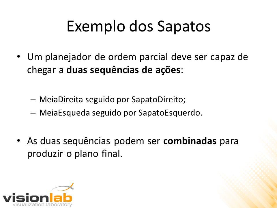 Exemplo dos Sapatos Um planejador de ordem parcial deve ser capaz de chegar a duas sequências de ações: