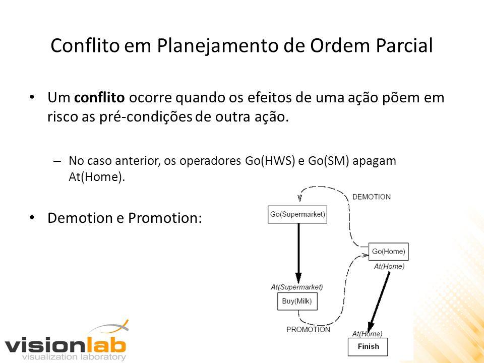 Conflito em Planejamento de Ordem Parcial