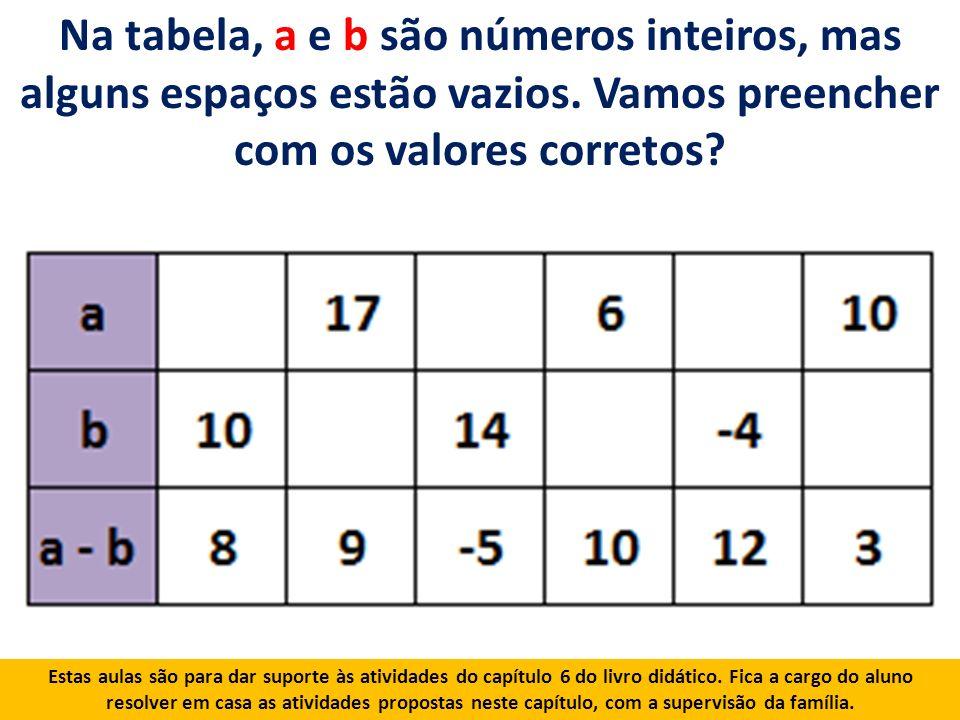Na tabela, a e b são números inteiros, mas alguns espaços estão vazios