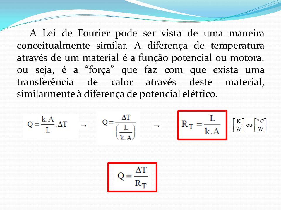 A Lei de Fourier pode ser vista de uma maneira conceitualmente similar