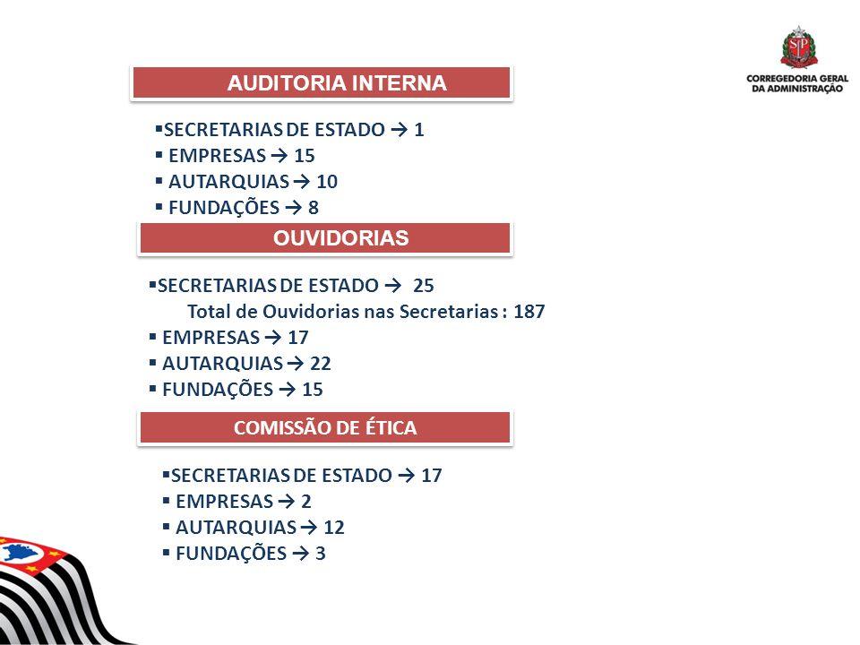 AUDITORIA INTERNA SECRETARIAS DE ESTADO → 1. EMPRESAS → 15. AUTARQUIAS → 10. FUNDAÇÕES → 8. OUVIDORIAS.