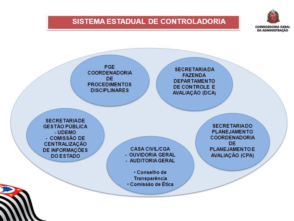 SISTEMA ESTADUAL DE CONTROLADORIA