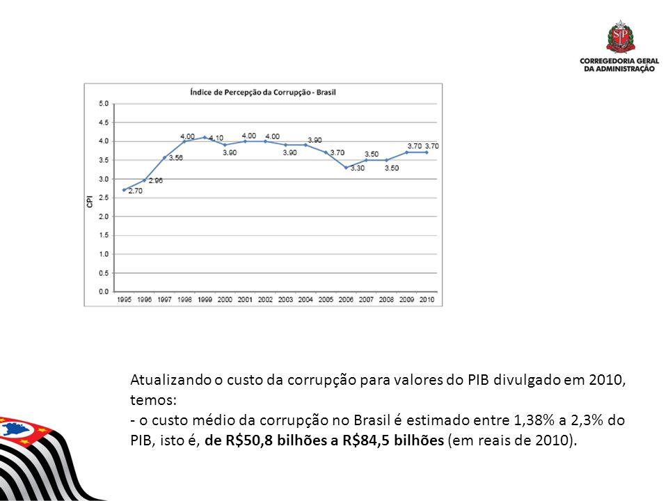 Atualizando o custo da corrupção para valores do PIB divulgado em 2010, temos: