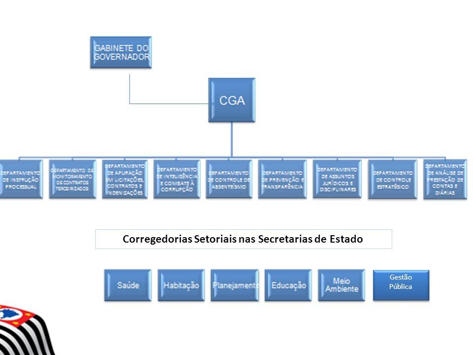 Corregedorias Setoriais nas Secretarias de Estado