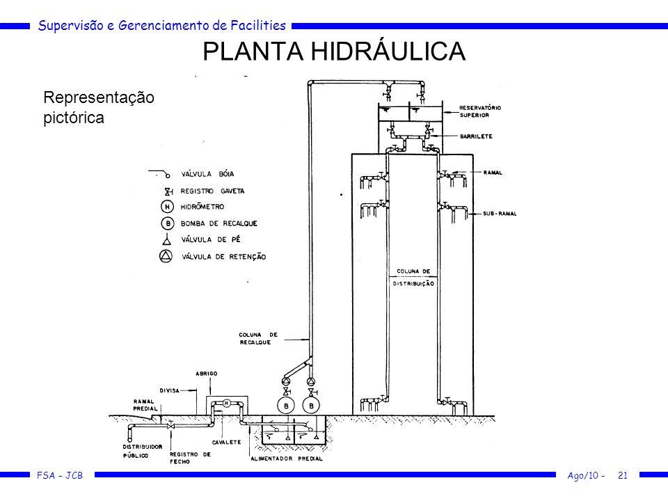 PLANTA HIDRÁULICA Representação pictórica