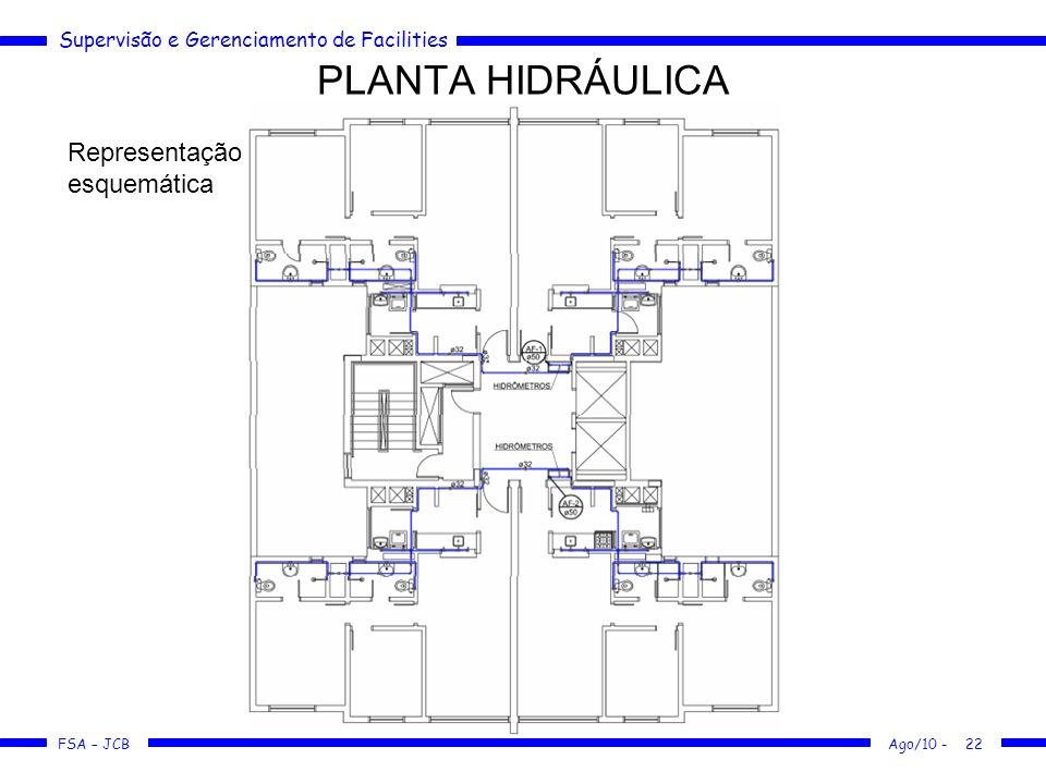 PLANTA HIDRÁULICA Representação esquemática