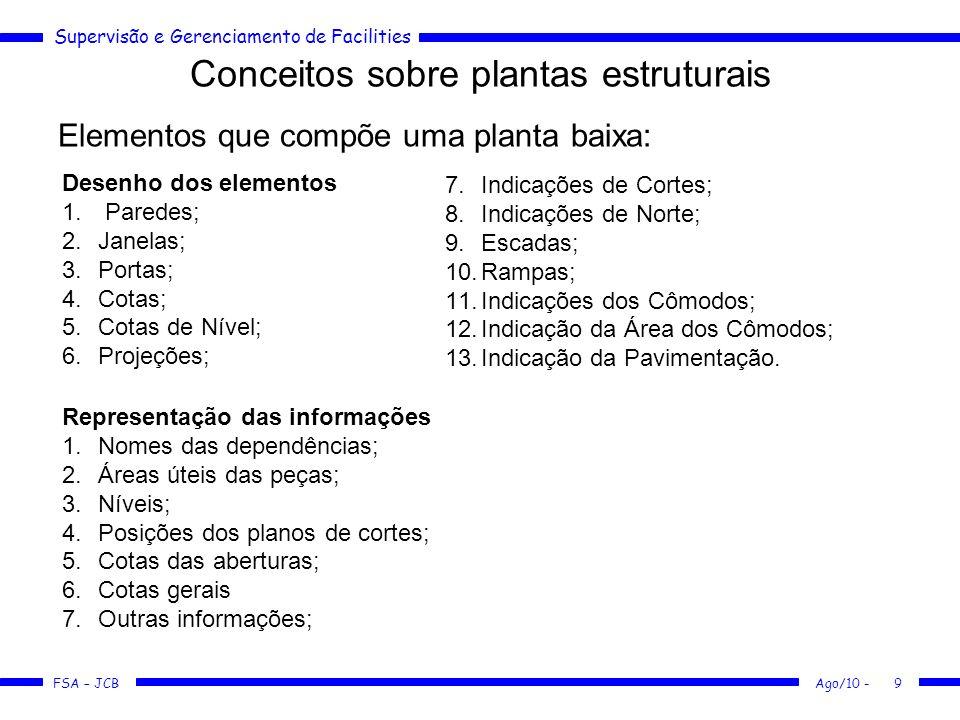 Conceitos sobre plantas estruturais