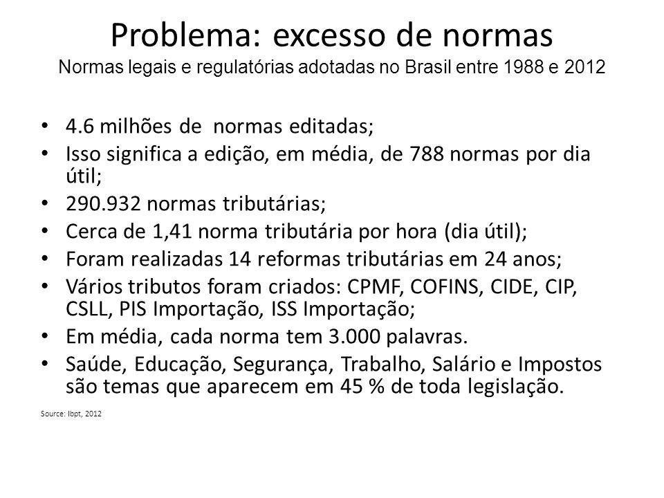 Problema: excesso de normas Normas legais e regulatórias adotadas no Brasil entre 1988 e 2012