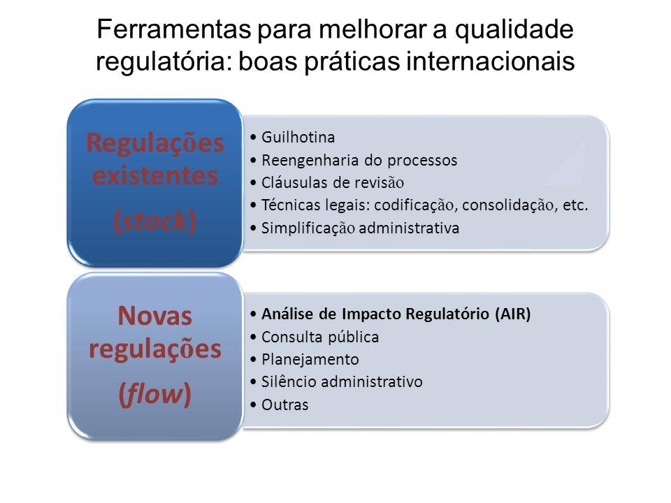 Regulações existentes