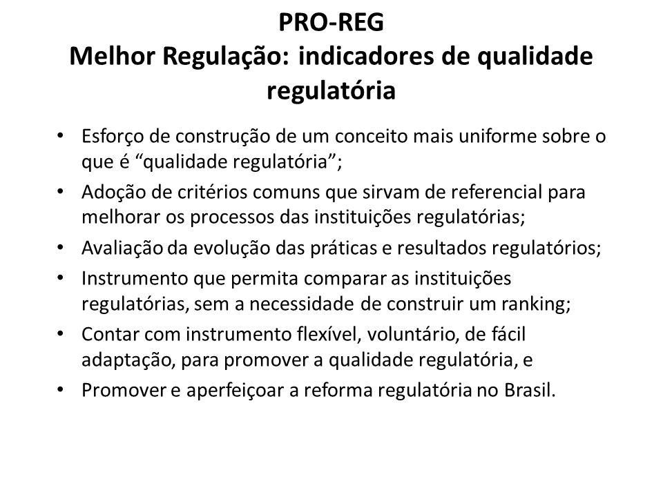 PRO-REG Melhor Regulação: indicadores de qualidade regulatória