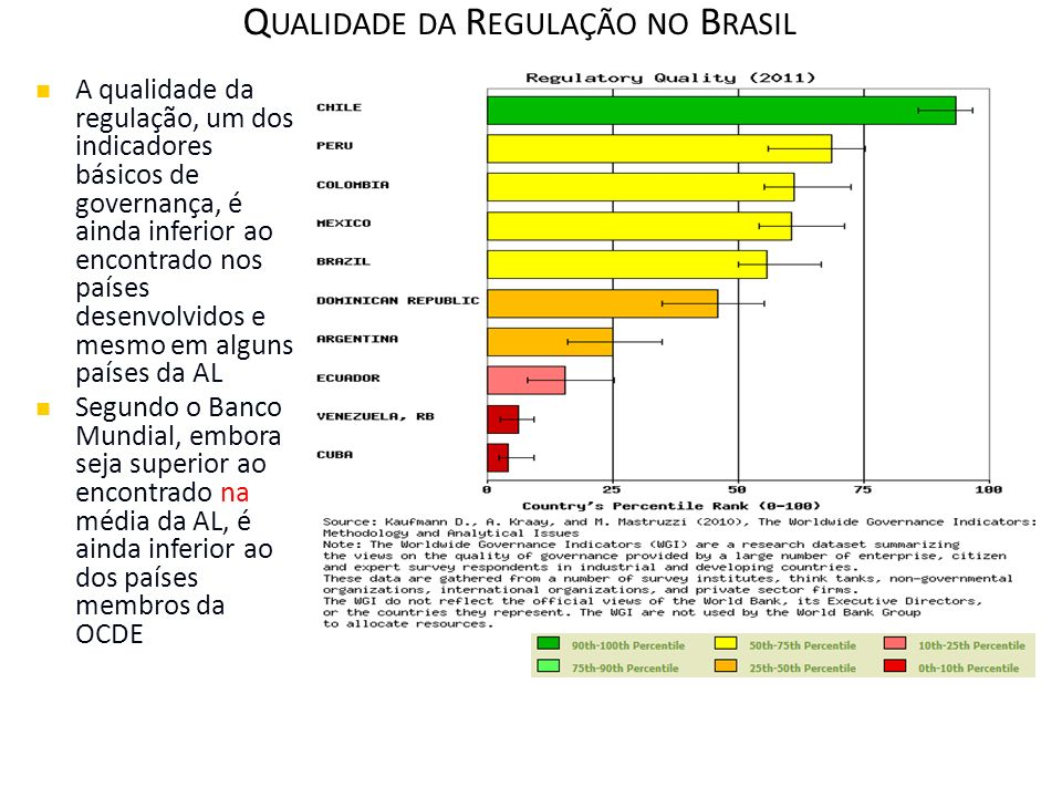 Qualidade da Regulação no Brasil