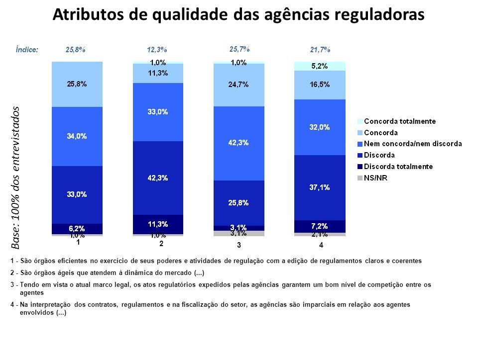 Atributos de qualidade das agências reguladoras