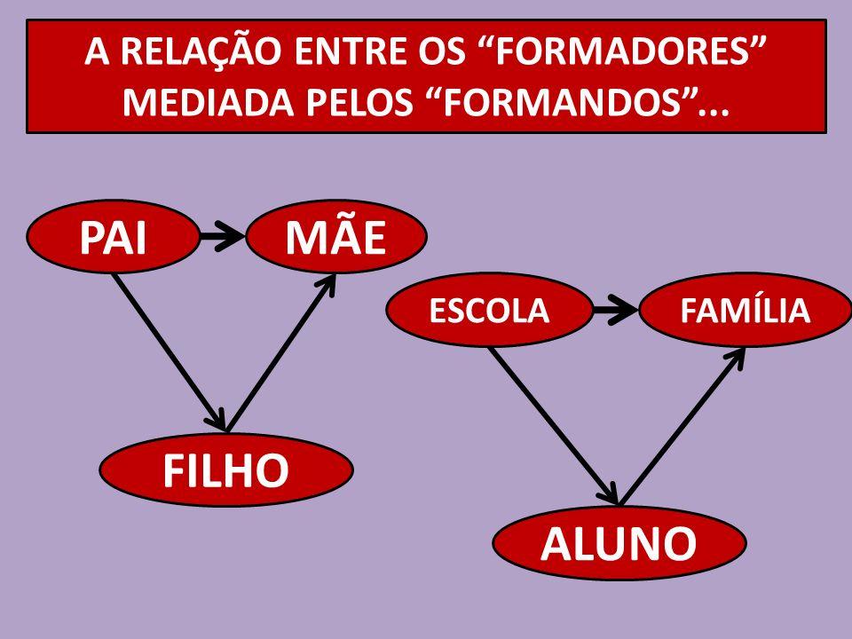 A RELAÇÃO ENTRE OS FORMADORES MEDIADA PELOS FORMANDOS ...