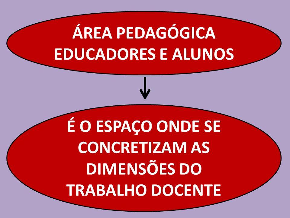 É O ESPAÇO ONDE SE CONCRETIZAM AS DIMENSÕES DO TRABALHO DOCENTE