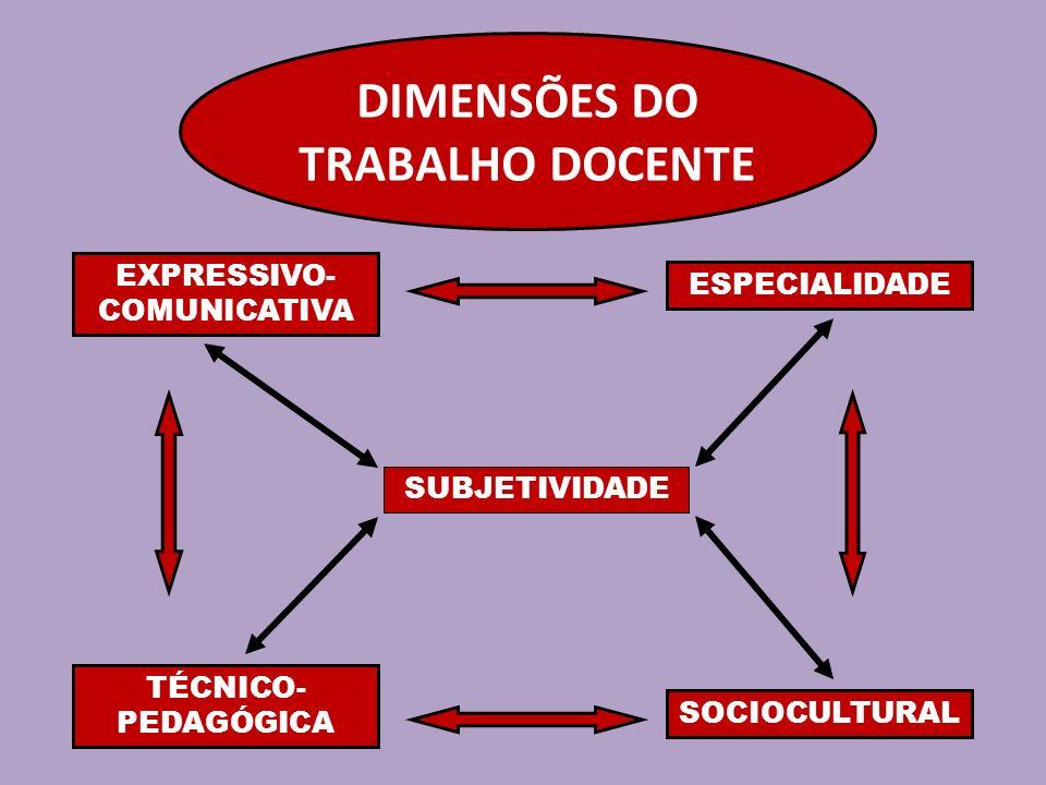 DIMENSÕES DO TRABALHO DOCENTE EXPRESSIVO-COMUNICATIVA