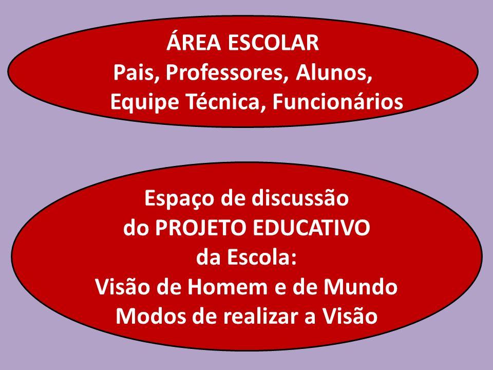 Pais, Professores, Alunos, Equipe Técnica, Funcionários
