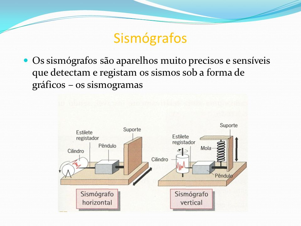 Sismógrafos Os sismógrafos são aparelhos muito precisos e sensíveis que detectam e registam os sismos sob a forma de gráficos – os sismogramas.