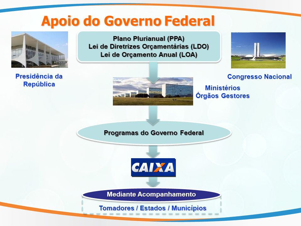 Apoio do Governo Federal