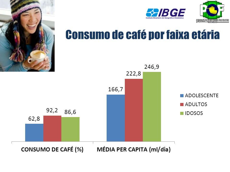 Consumo de café por faixa etária