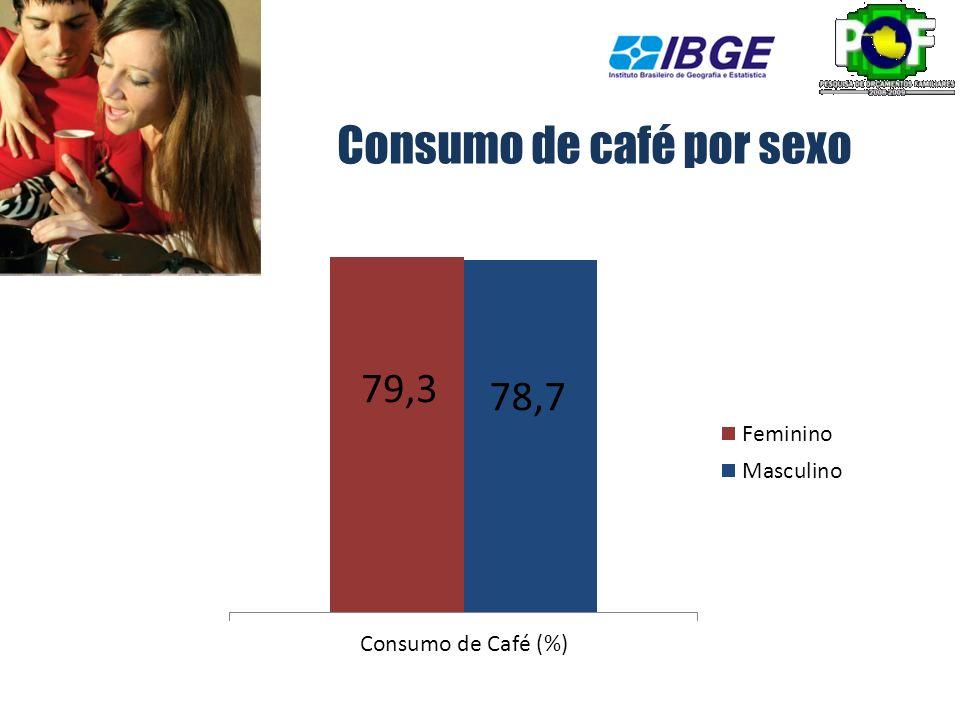 Consumo de café por sexo